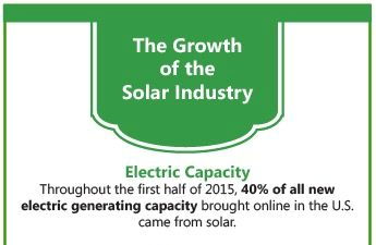 The Growing Economic Impact of the Solar Industry: Highlights from the 2015 Solar Power International Conference