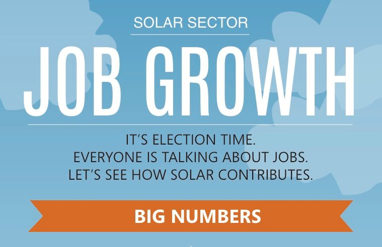 Solar Sector Job Growth