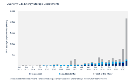 An insane increase in battery capacity came online in the United States in Q4 2020